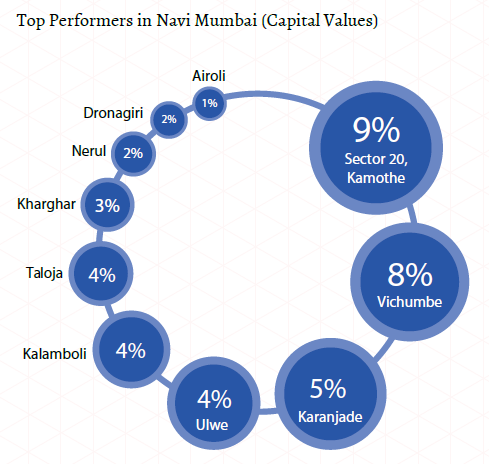 Top-performers-in-Navi-Mumbai.png